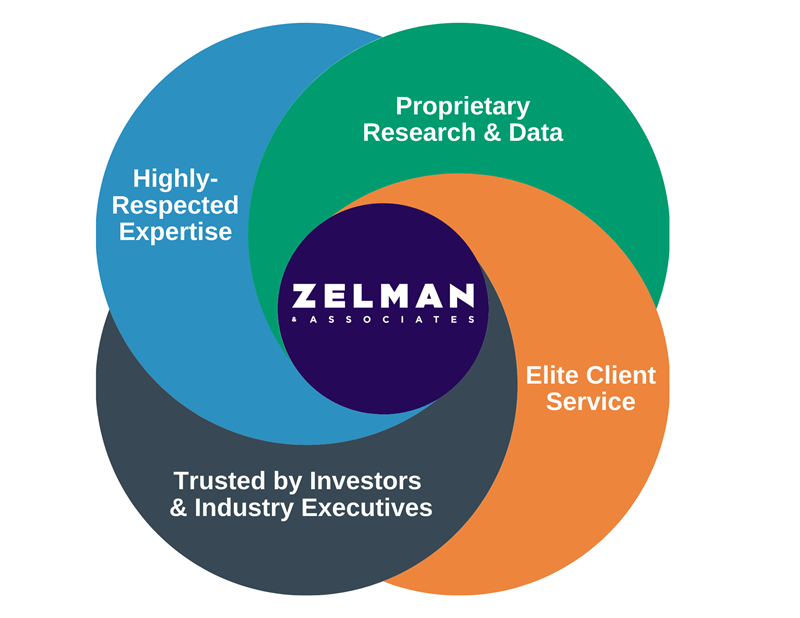 Benefits of Zelman Access